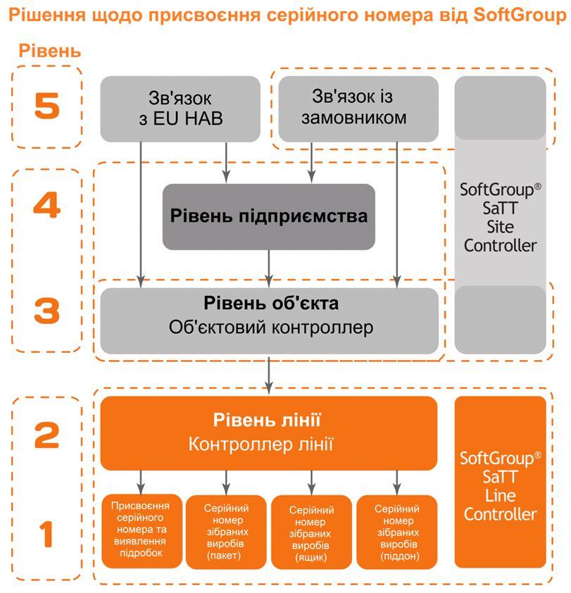 Рівні серіалізації медпрепаратів в Європі від SoftGroup