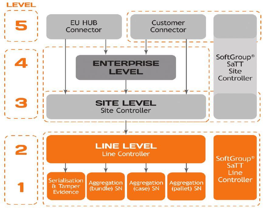 5 уровней сериализации в фармацевтическом производстве в Европе