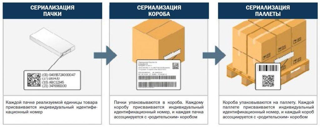 Серийные номера фармацевтических товаров на разных уровнях упаковки