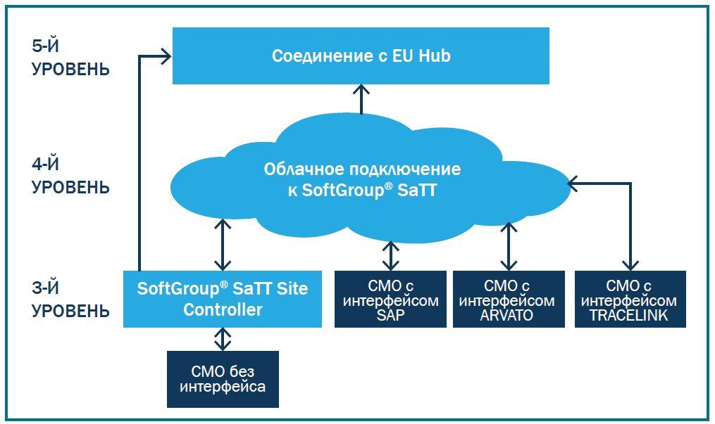 Уровни 3-5 решений по сериализации компании Softgroup