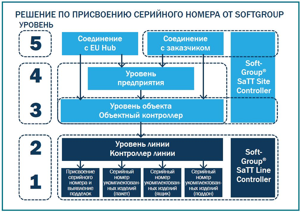 Уровни реализации сериализации от контроллера линии до EURO HUB