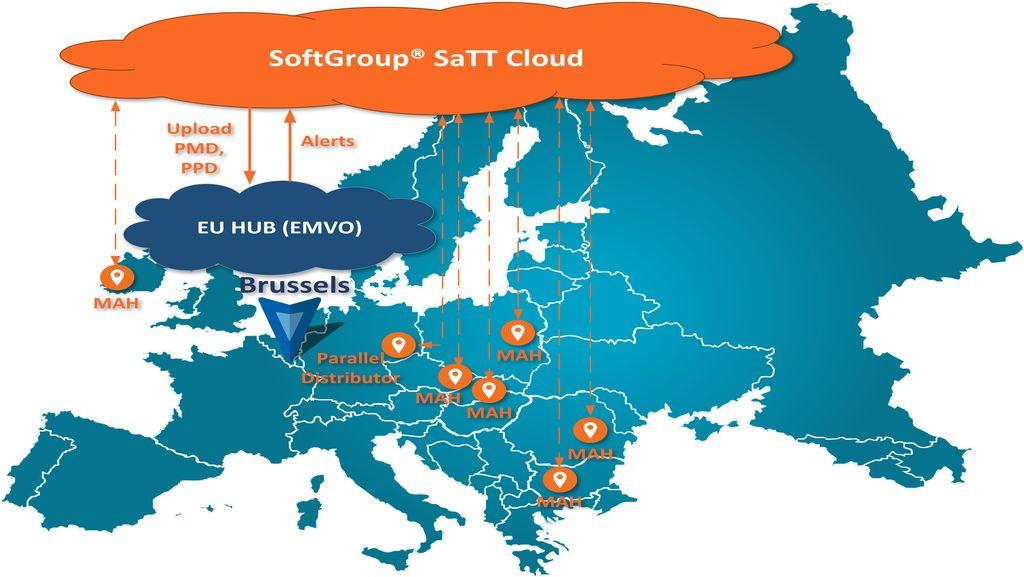 EU HUB Cloud