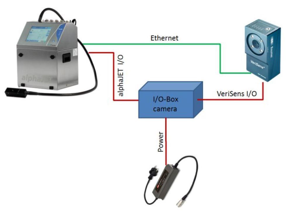 схема подключения системы машинного зрения к маркиратору alphaJET mondo